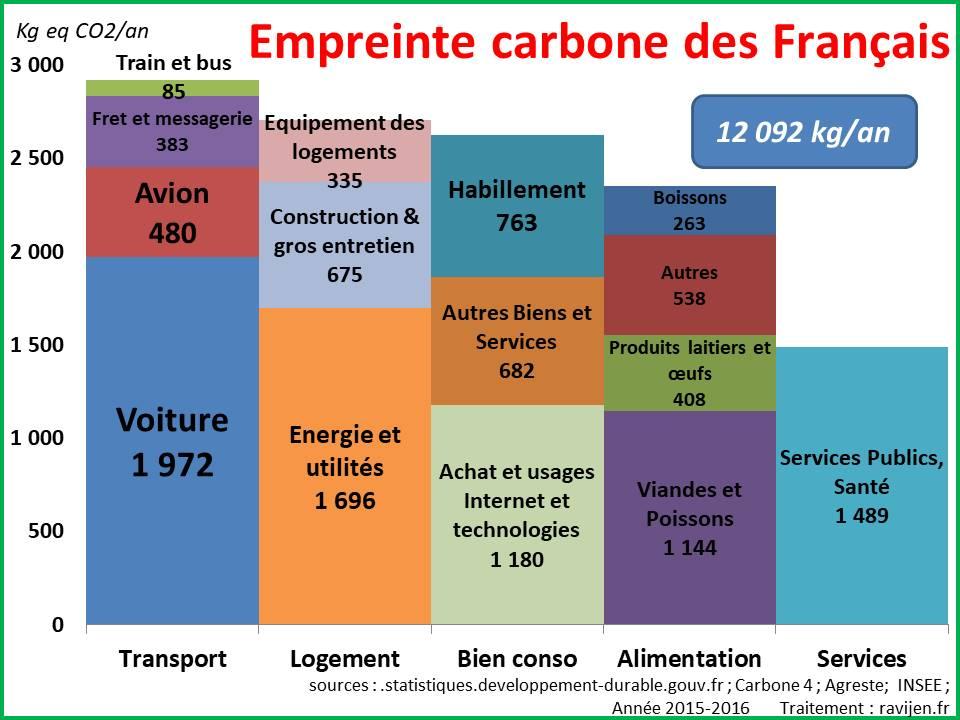 Empreinte carbone des Français